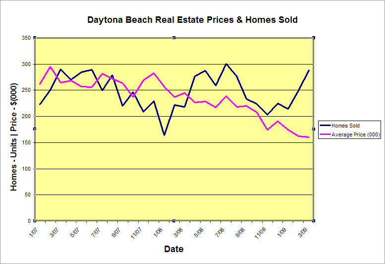 Daytona Beach Real Estate Market Trends and Analysis – Sample Real Estate Market Analysis