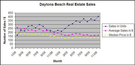 2008-2009 Daytona Beach Real Estate Sales