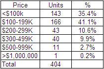 November 2009 Daytona Beach Real Estate Sales